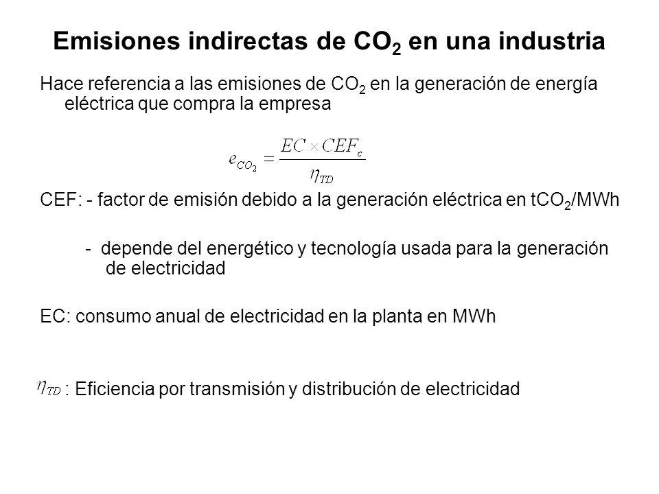 Emisiones indirectas de CO2 en una industria