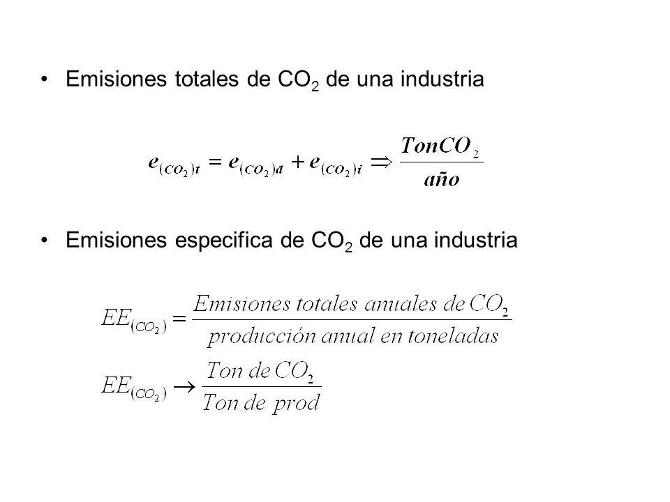 Emisiones totales de CO2 de una industria