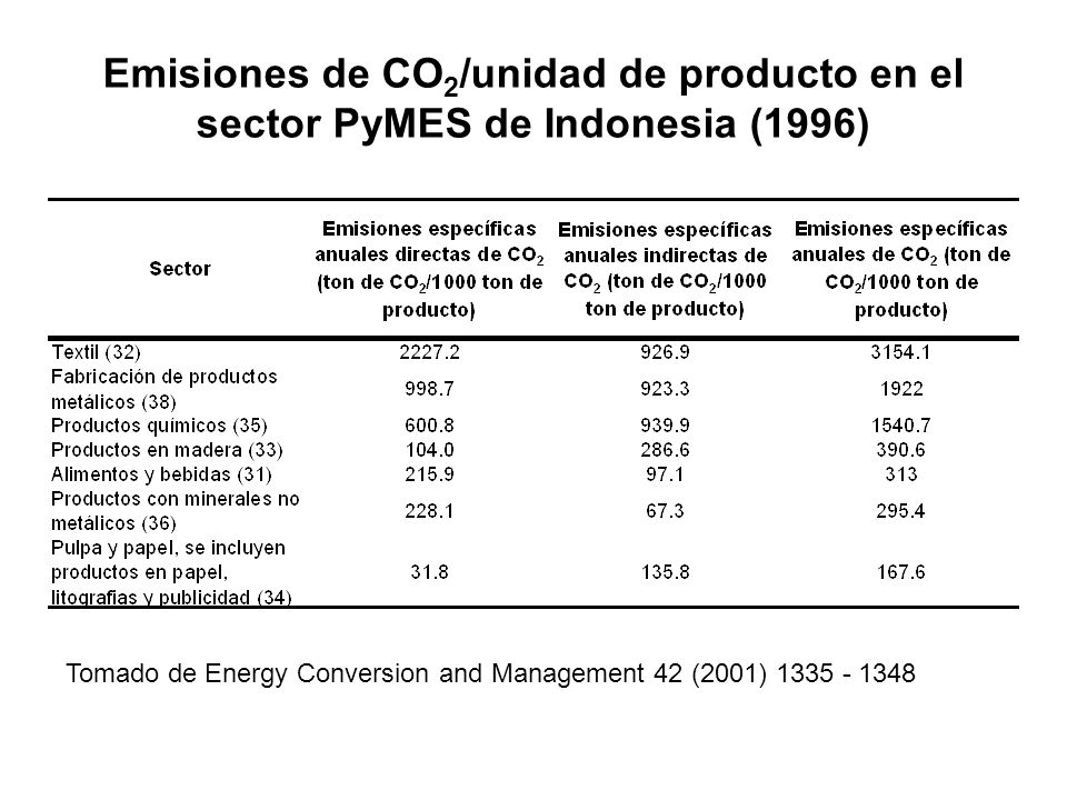 Emisiones de CO2/unidad de producto en el sector PyMES de Indonesia (1996)