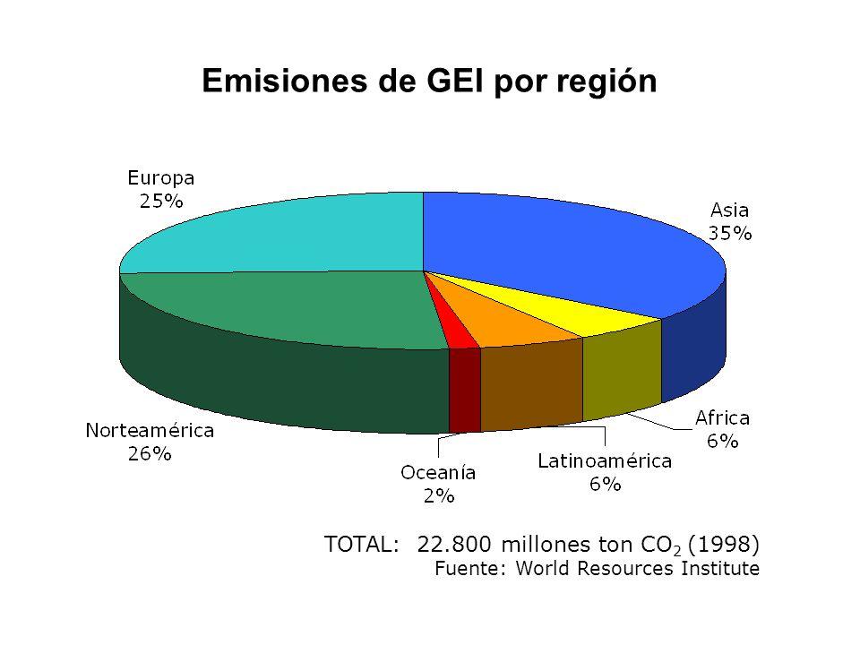 Emisiones de GEI por región