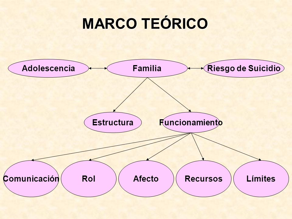 MARCO TEÓRICO Familia Riesgo de Suicidio Adolescencia Estructura