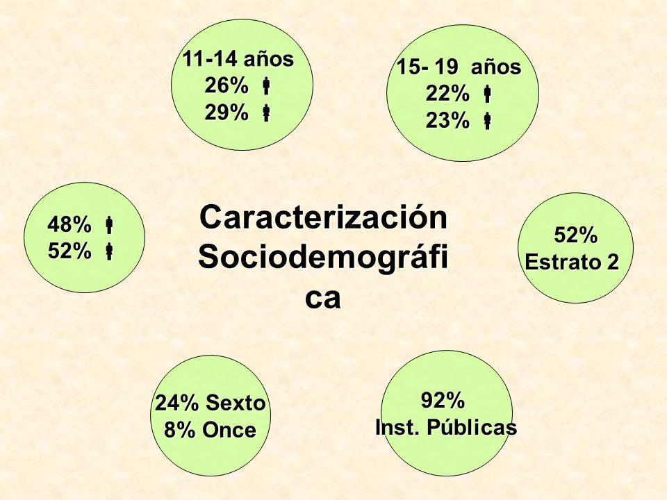 Caracterización Sociodemográfica
