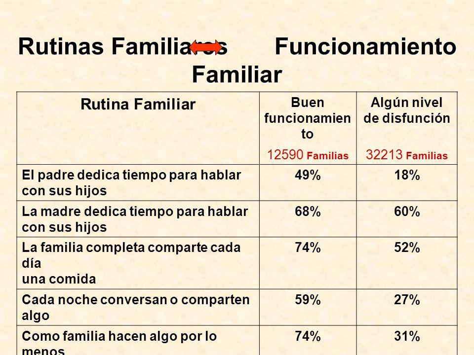 Rutinas Familiares Funcionamiento Familiar