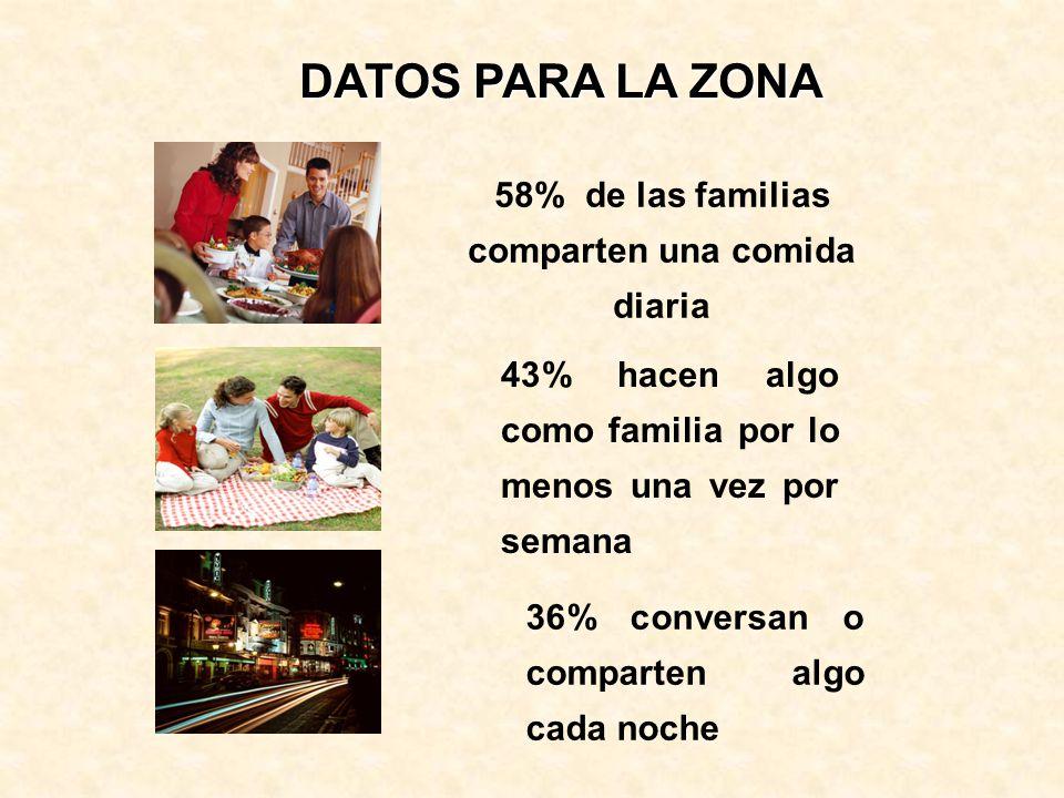 58% de las familias comparten una comida diaria