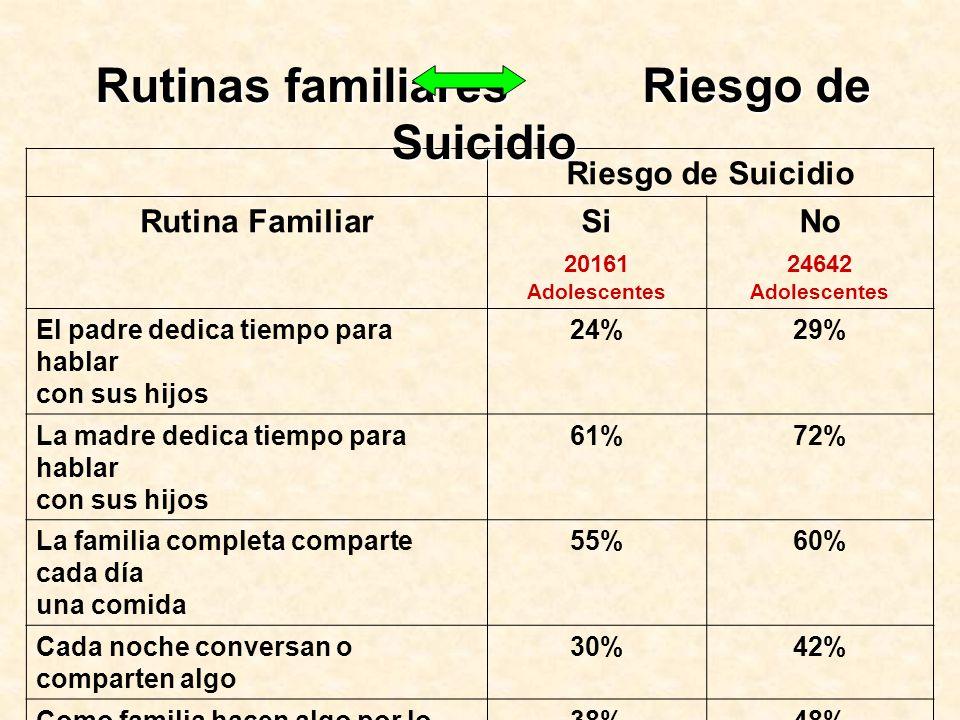Rutinas familiares Riesgo de Suicidio