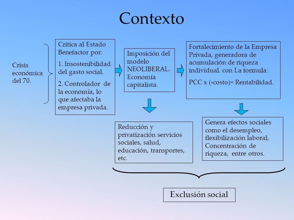 Contexto Exclusión social Critica al Estado Benefactor por: