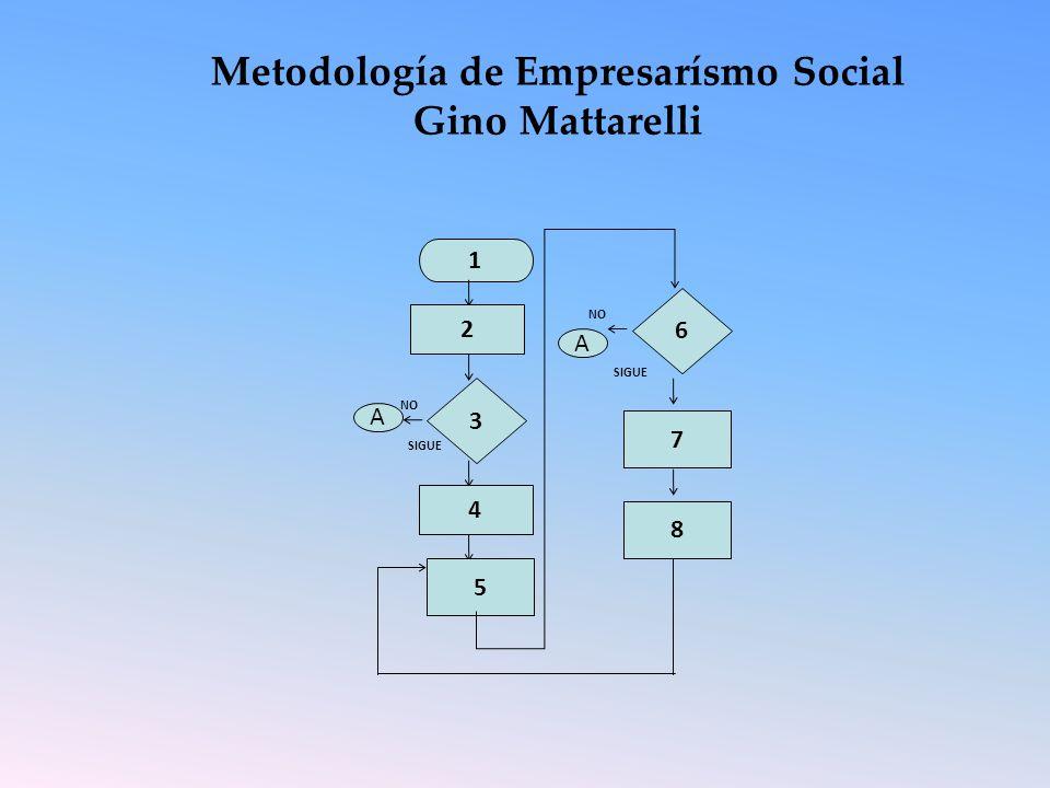 Metodología de Empresarísmo Social