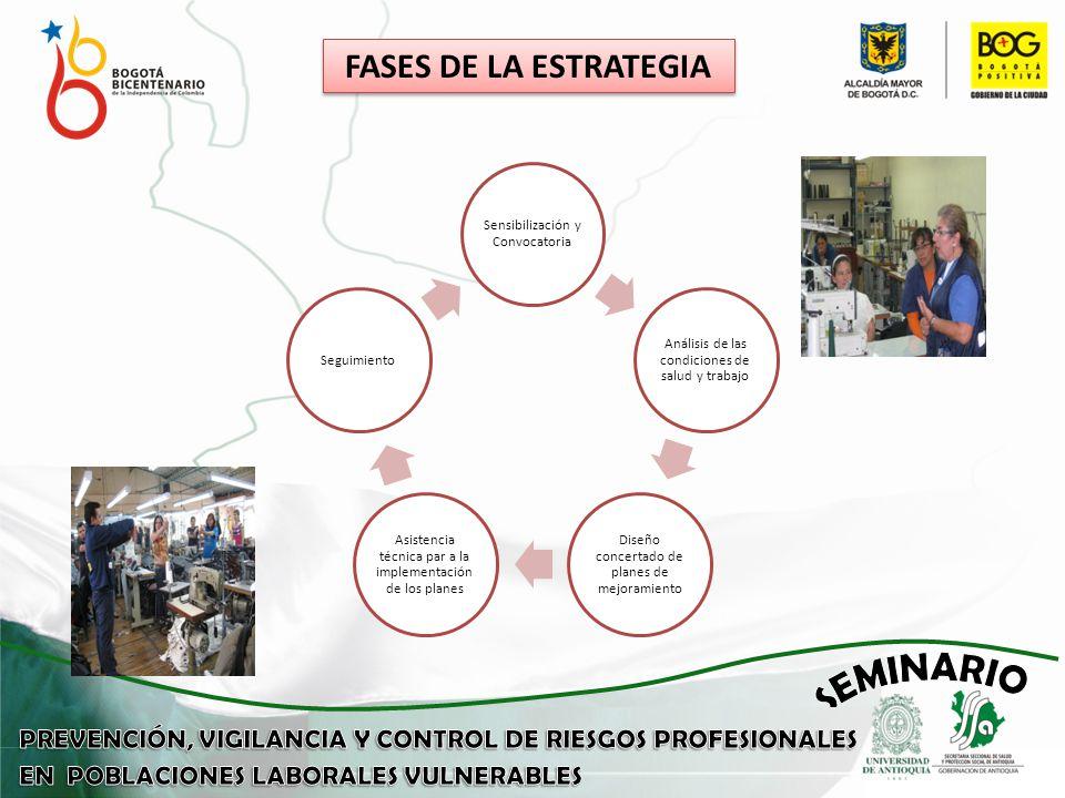 FASES DE LA ESTRATEGIA Sensibilización y Convocatoria