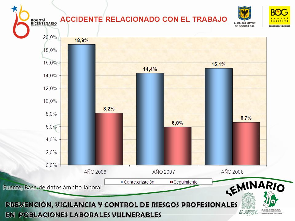 ACCIDENTE RELACIONADO CON EL TRABAJO