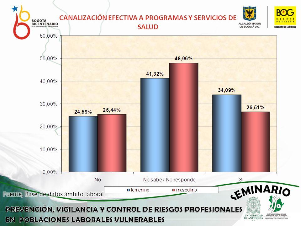 CANALIZACIÓN EFECTIVA A PROGRAMAS Y SERVICIOS DE SALUD