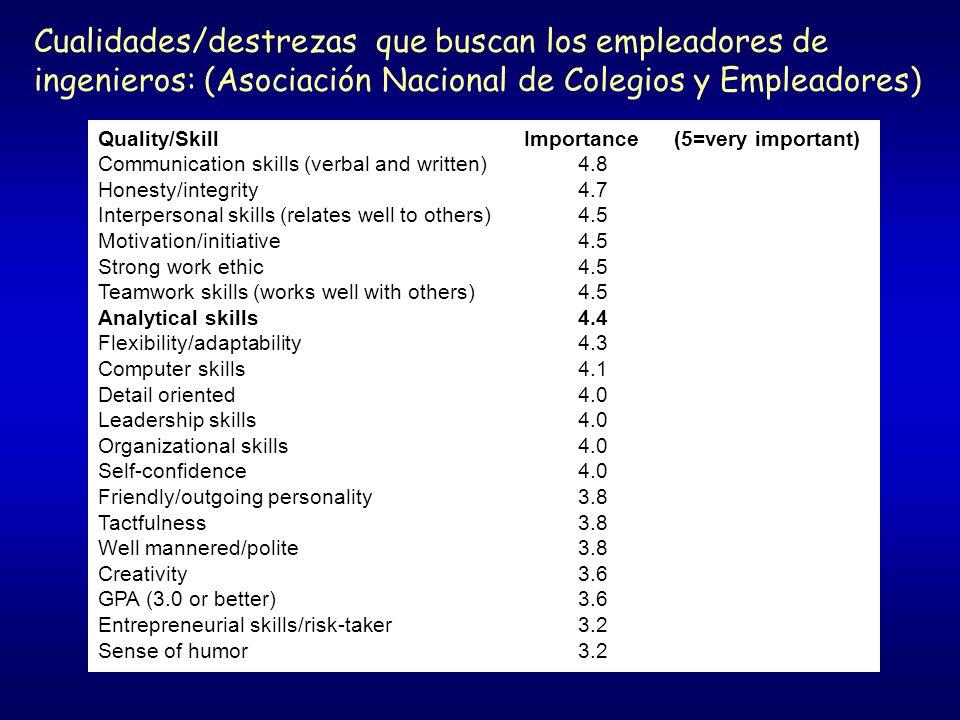 Cualidades/destrezas que buscan los empleadores de ingenieros: (Asociación Nacional de Colegios y Empleadores)