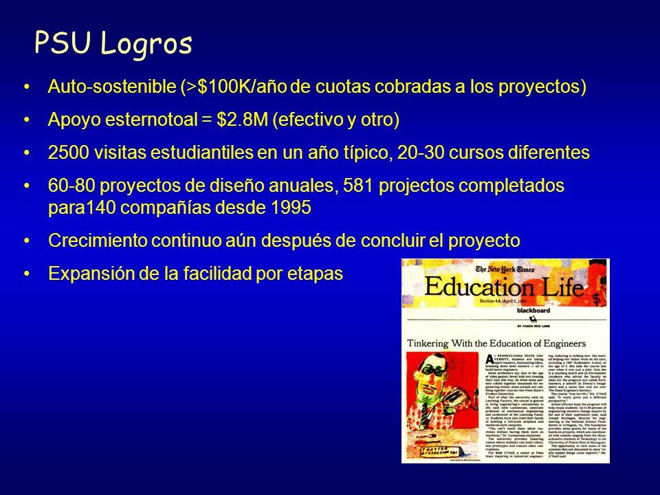 PSU Logros Auto-sostenible (>$100K/año de cuotas cobradas a los proyectos) Apoyo esternotoal = $2.8M (efectivo y otro)