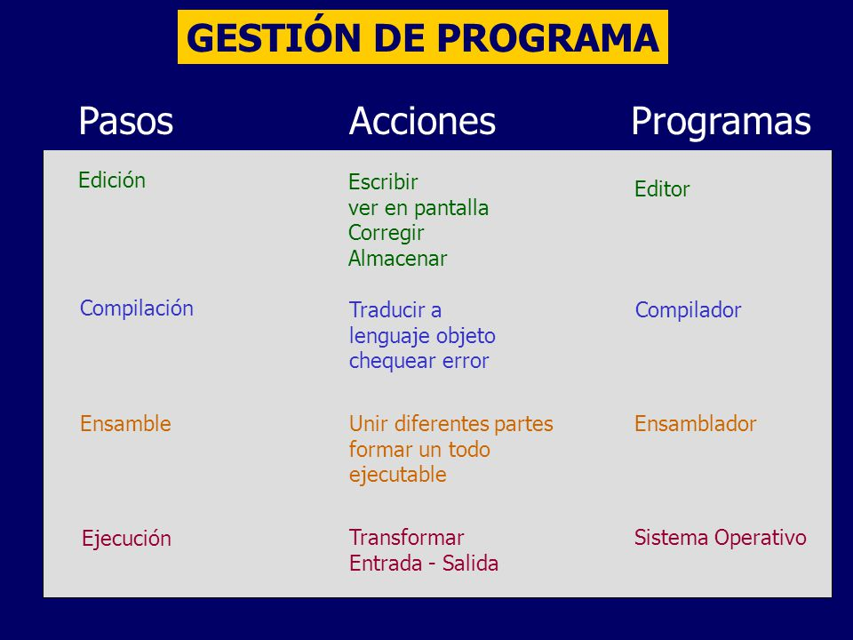 GESTIÓN DE PROGRAMA Pasos Acciones Programas Edición Escribir