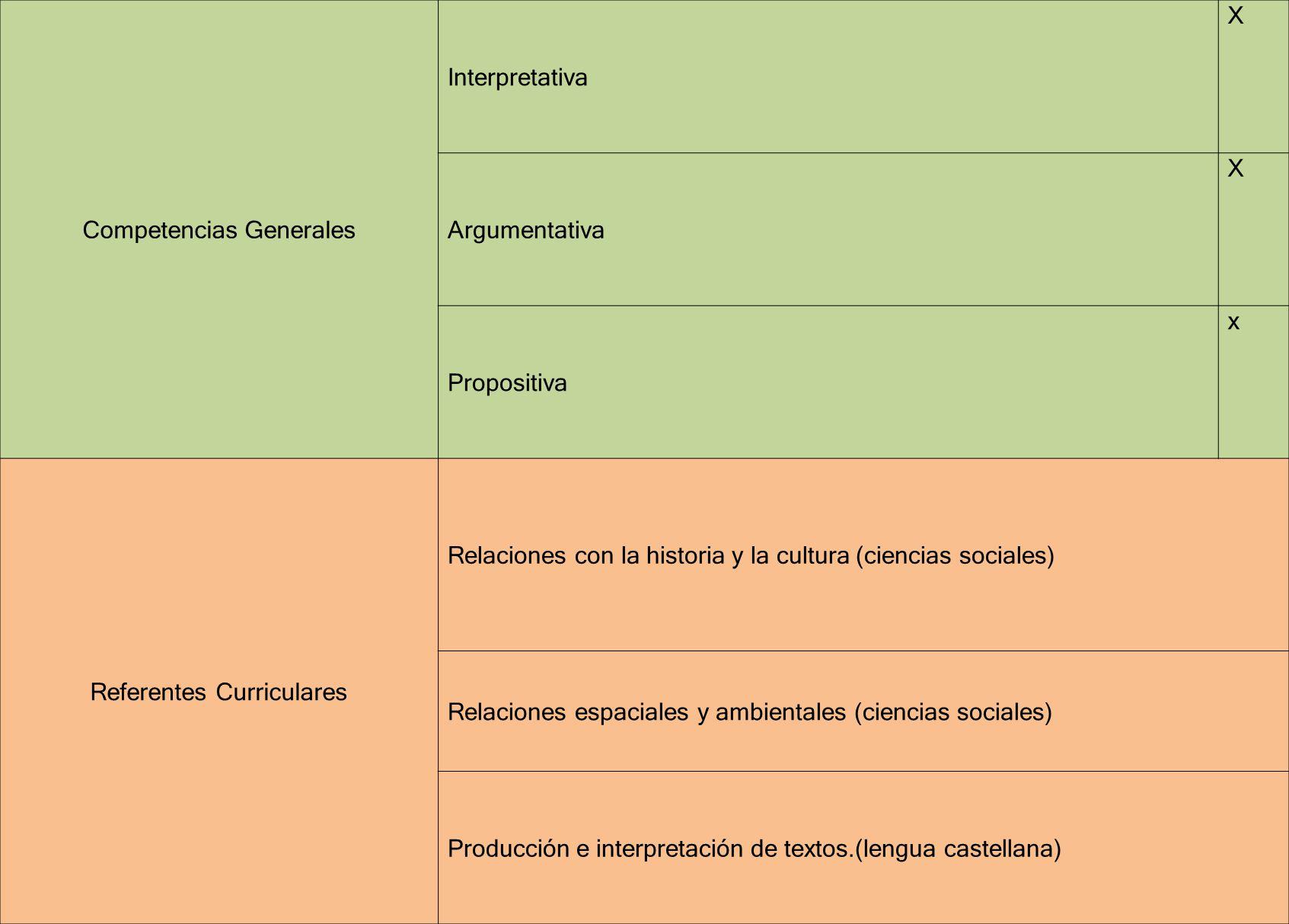 Competencias Generales Interpretativa X
