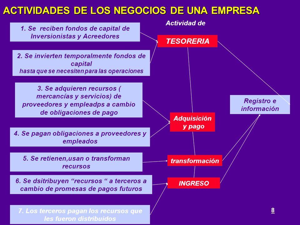 ACTIVIDADES DE LOS NEGOCIOS DE UNA EMPRESA