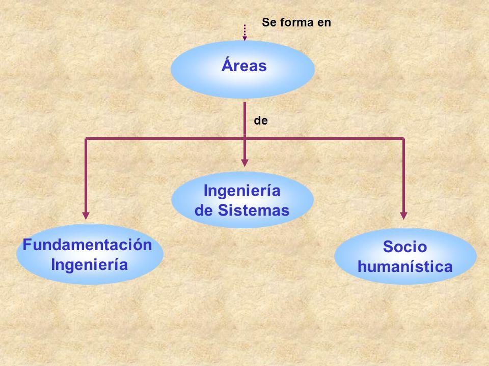 Áreas Ingeniería de Sistemas Fundamentación Socio Ingeniería
