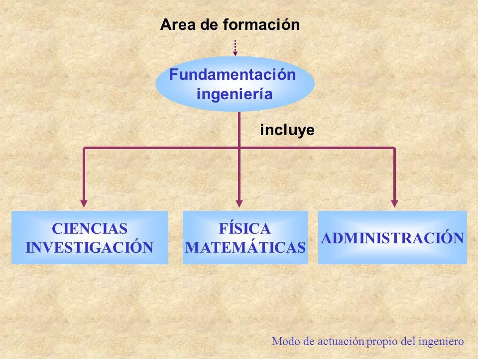 Area de formación Fundamentación ingeniería incluye CIENCIAS