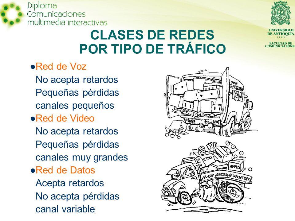 CLASES DE REDES POR TIPO DE TRÁFICO
