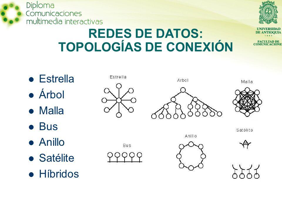 REDES DE DATOS: TOPOLOGÍAS DE CONEXIÓN