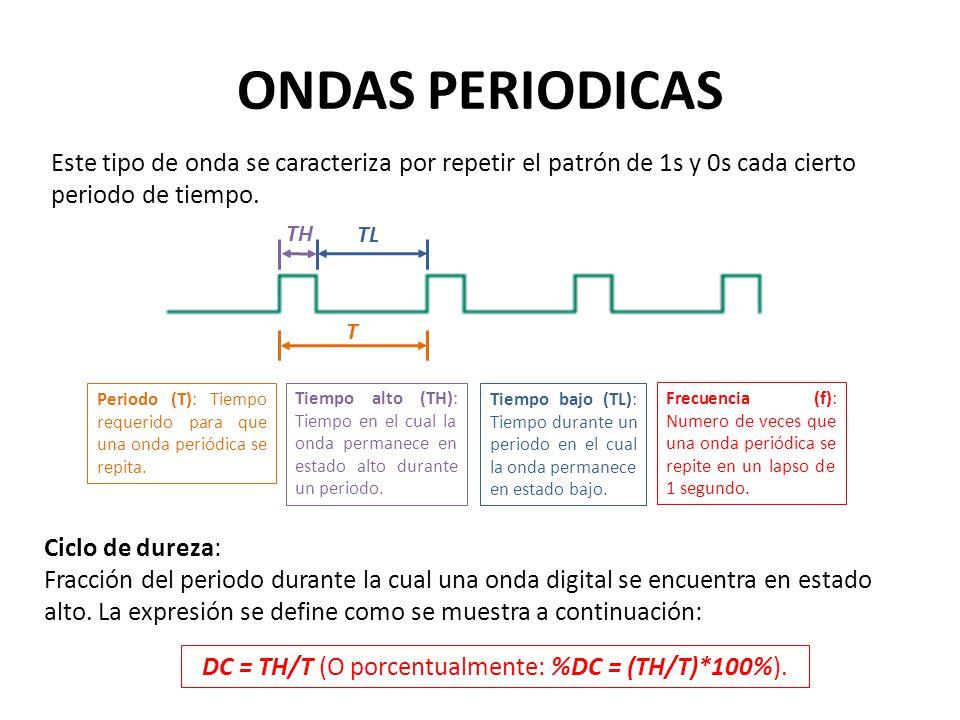 DC = TH/T (O porcentualmente: %DC = (TH/T)*100%).