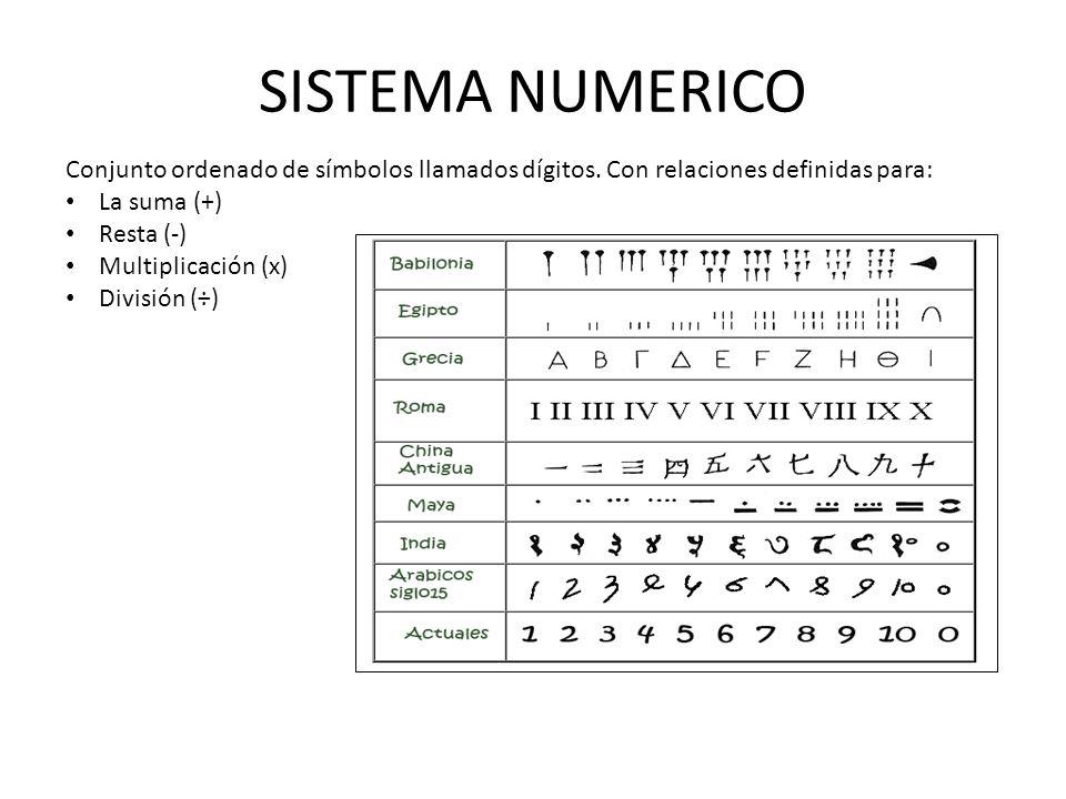 SISTEMA NUMERICO Conjunto ordenado de símbolos llamados dígitos. Con relaciones definidas para: La suma (+)