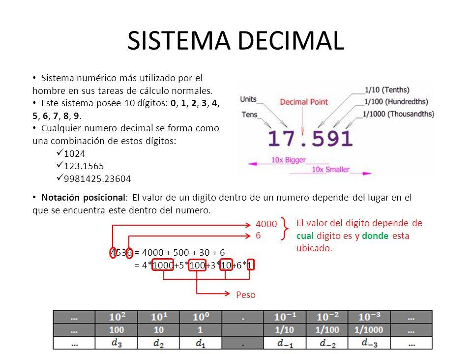 SISTEMA DECIMAL Sistema numérico más utilizado por el hombre en sus tareas de cálculo normales.
