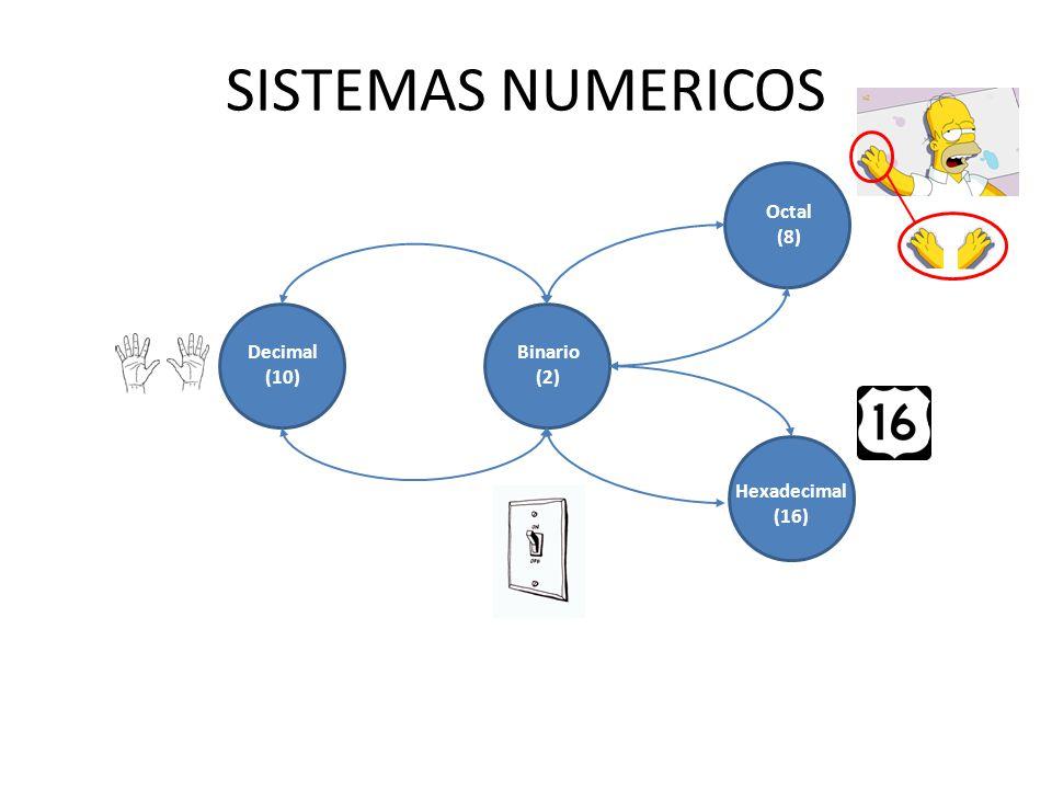 SISTEMAS NUMERICOS Octal (8) Decimal (10) Binario (2) Hexadecimal (16)