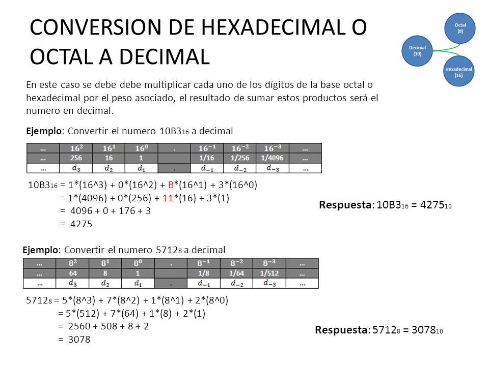 CONVERSION DE HEXADECIMAL O OCTAL A DECIMAL