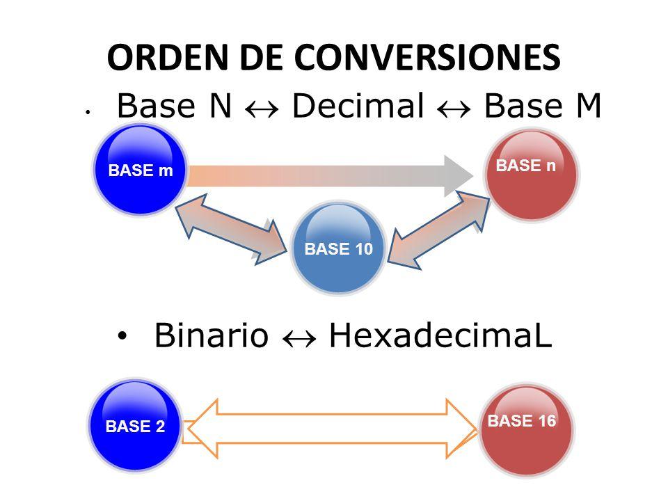 ORDEN DE CONVERSIONES Binario  HexadecimaL Base N  Decimal  Base M