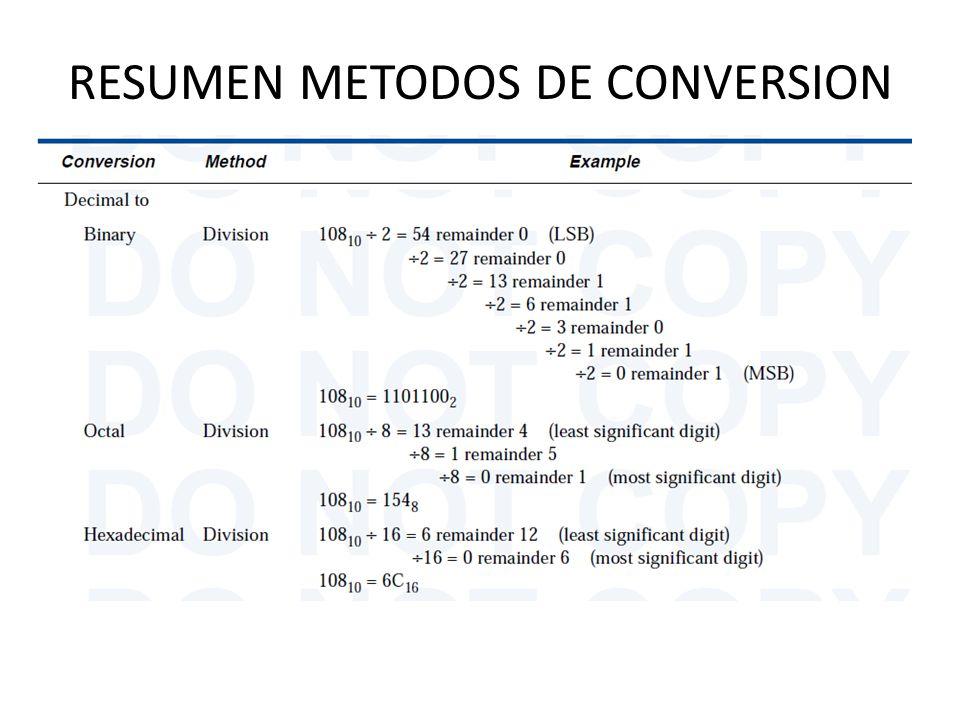 RESUMEN METODOS DE CONVERSION