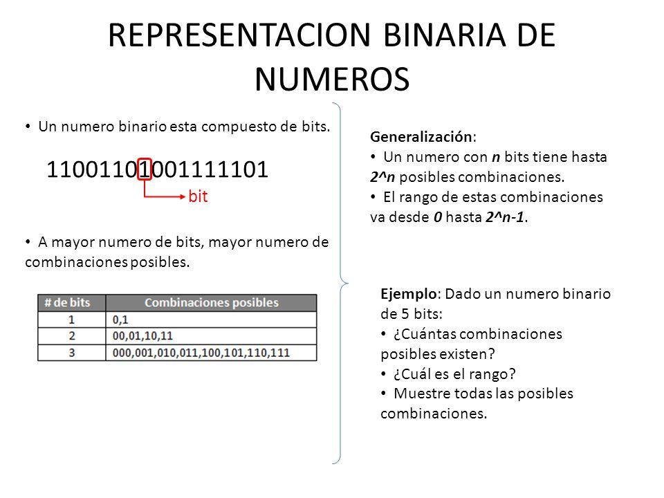 REPRESENTACION BINARIA DE NUMEROS
