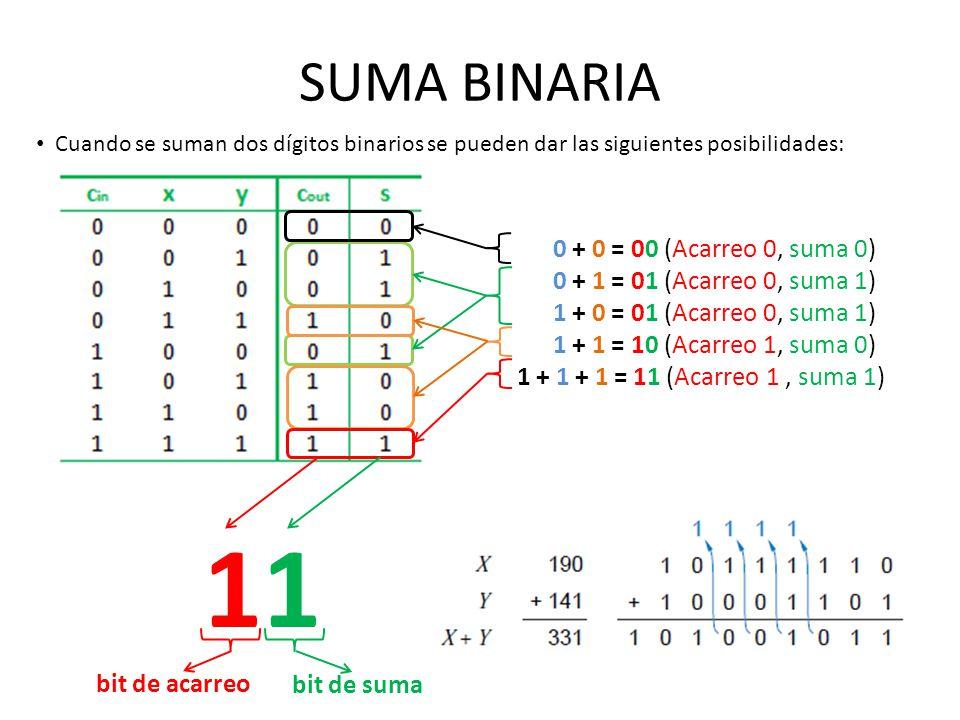 11 SUMA BINARIA 0 + 0 = 00 (Acarreo 0, suma 0)