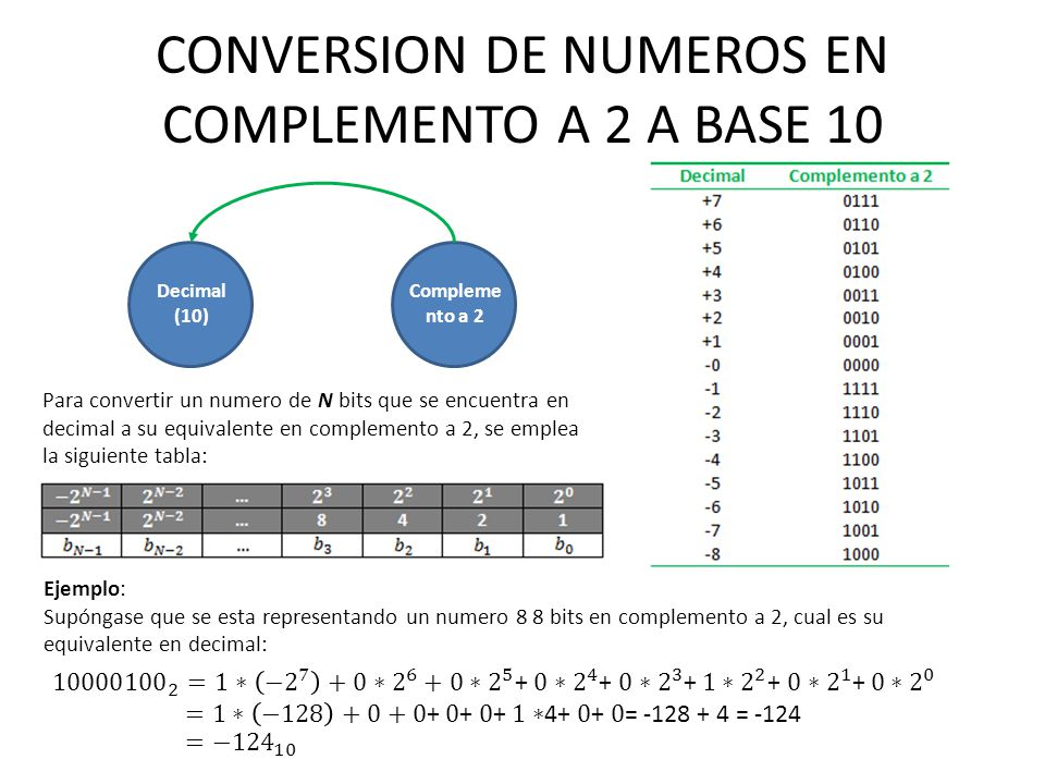 CONVERSION DE NUMEROS EN COMPLEMENTO A 2 A BASE 10
