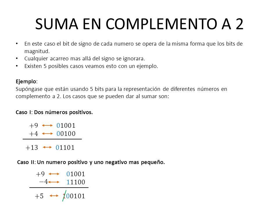 SUMA EN COMPLEMENTO A 2 +9 01001 +4 00100 +13 01101 +9 01001 −4 11100