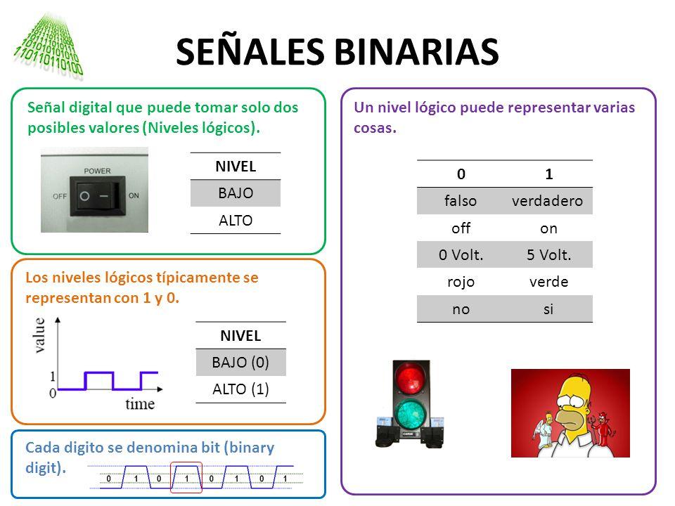 SEÑALES BINARIAS Señal digital que puede tomar solo dos posibles valores (Niveles lógicos). Un nivel lógico puede representar varias cosas.