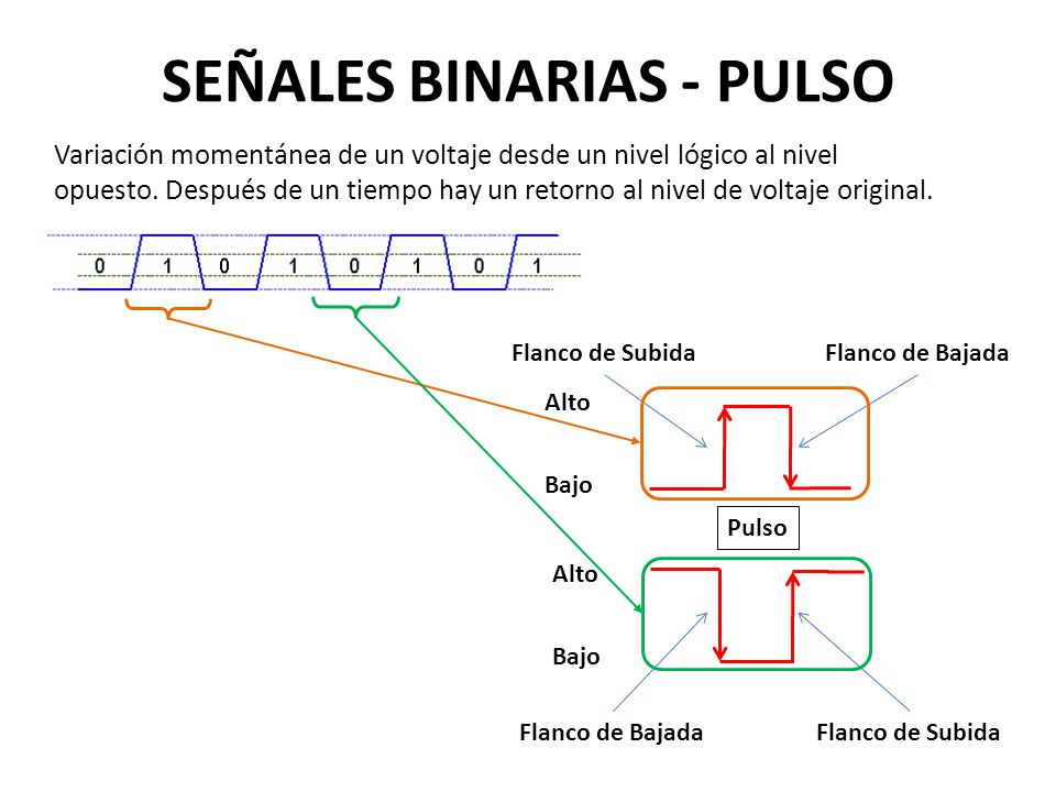 SEÑALES BINARIAS - PULSO