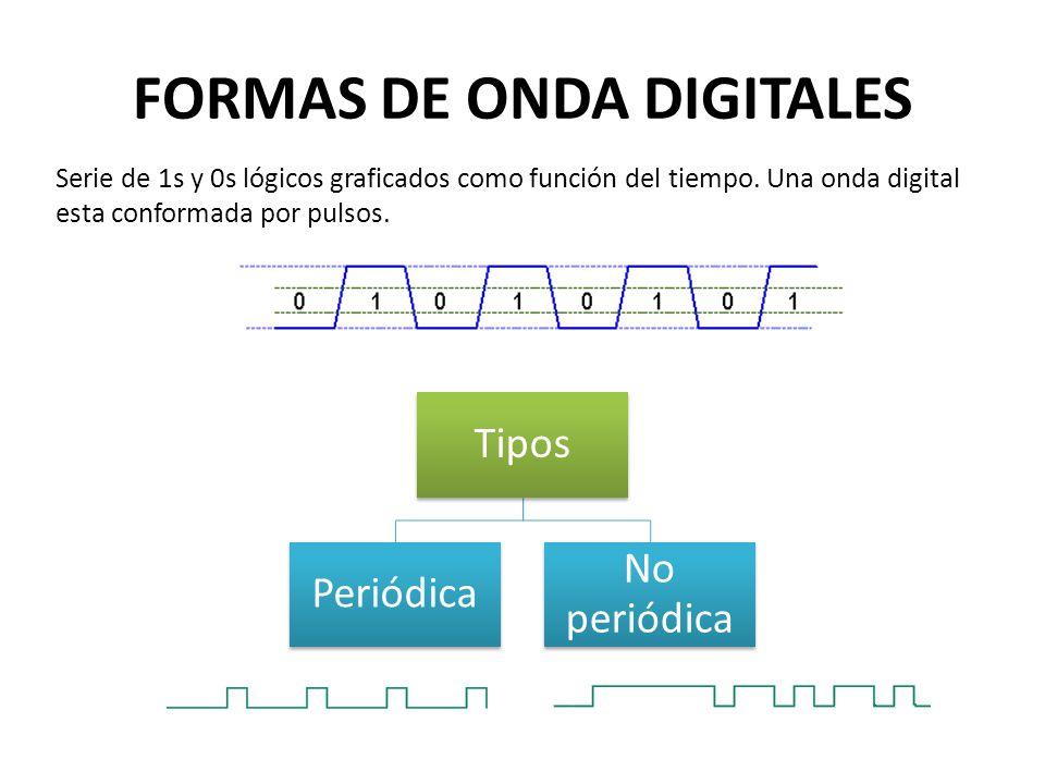 FORMAS DE ONDA DIGITALES