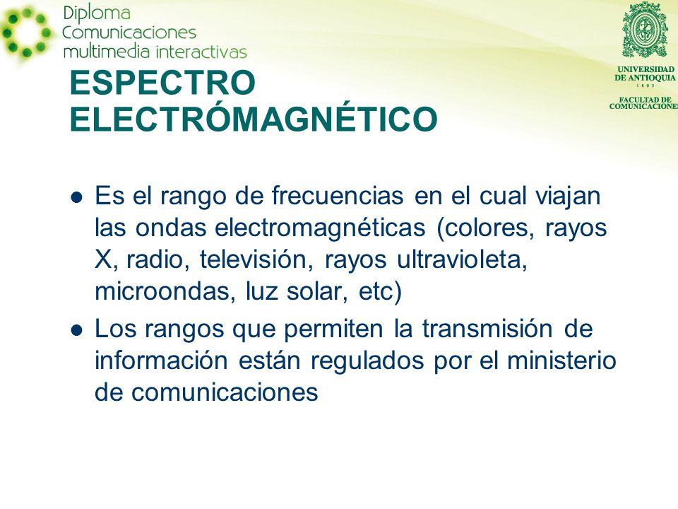 ESPECTRO ELECTRÓMAGNÉTICO