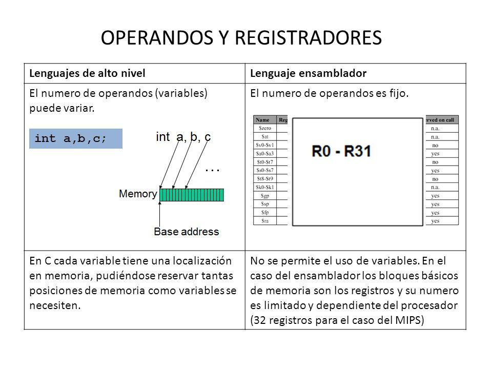 OPERANDOS Y REGISTRADORES
