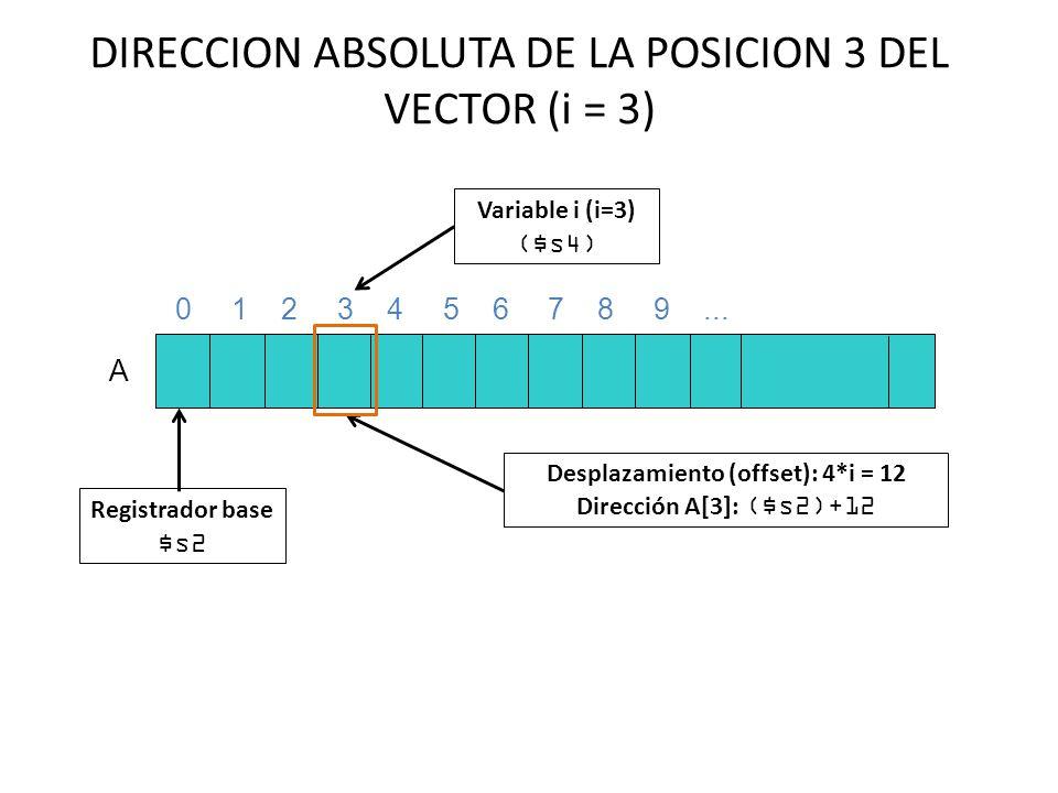DIRECCION ABSOLUTA DE LA POSICION 3 DEL VECTOR (i = 3)