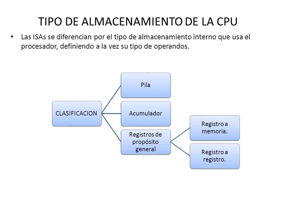 TIPO DE ALMACENAMIENTO DE LA CPU