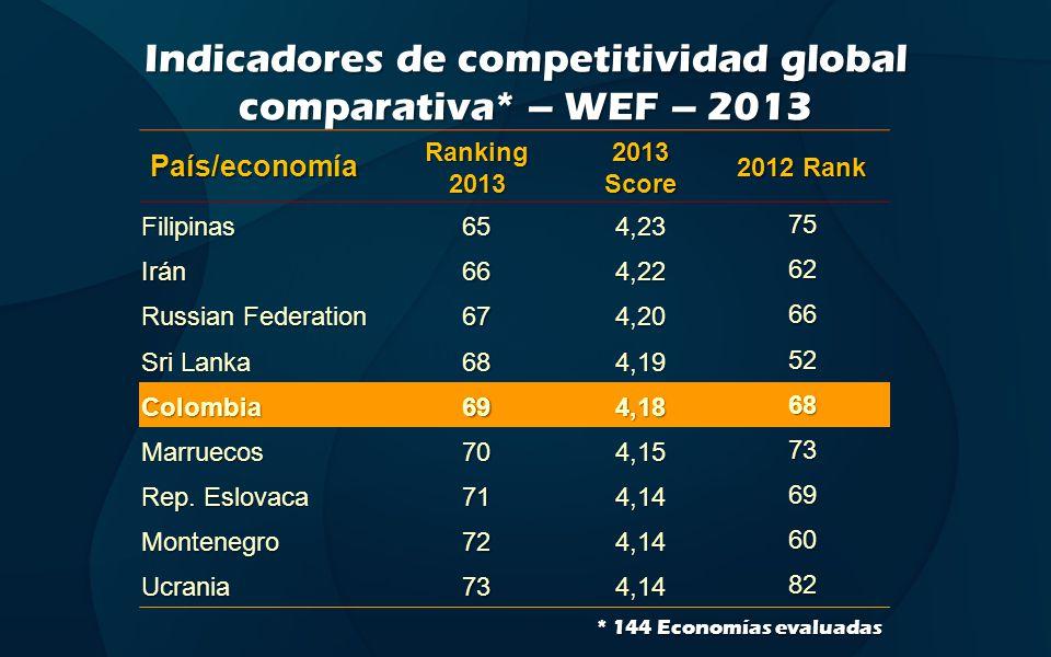 Indicadores de competitividad global comparativa* – WEF – 2013