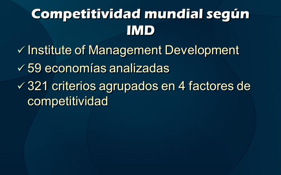 Competitividad mundial según IMD