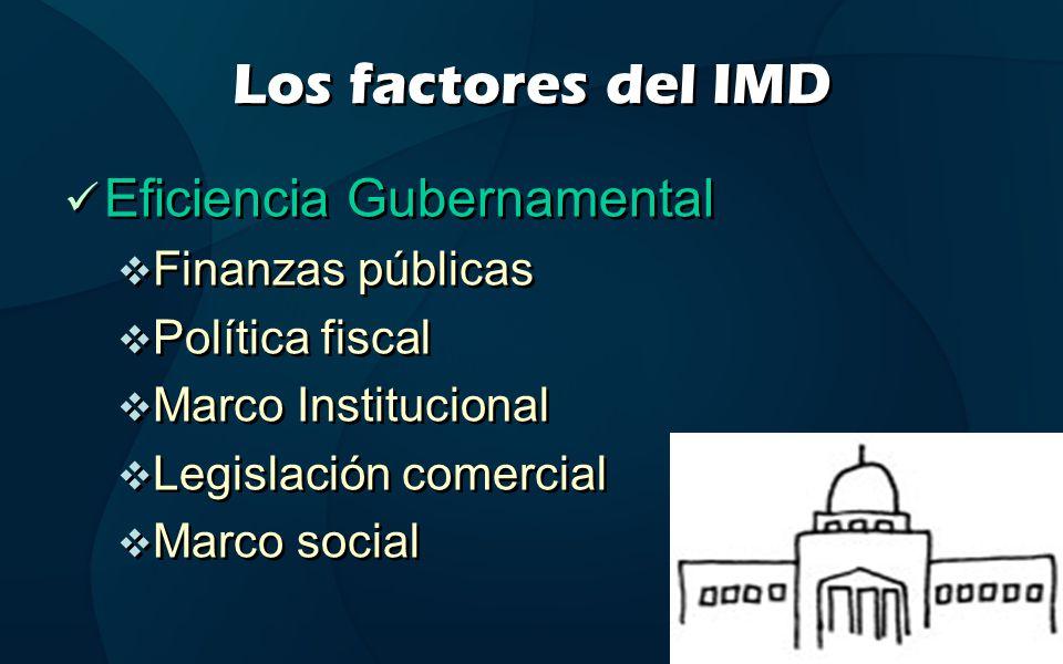Los factores del IMD Eficiencia Gubernamental Finanzas públicas