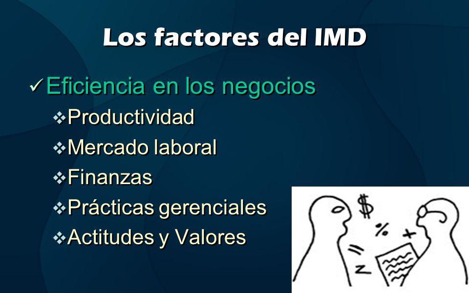 Los factores del IMD Eficiencia en los negocios Productividad