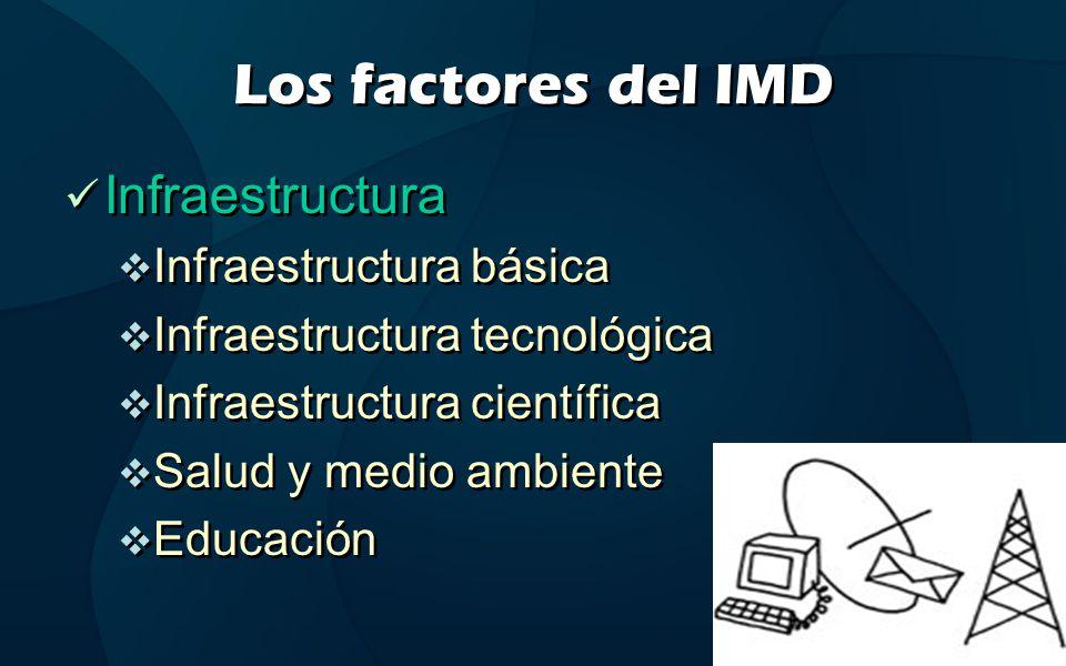 Los factores del IMD Infraestructura Infraestructura básica