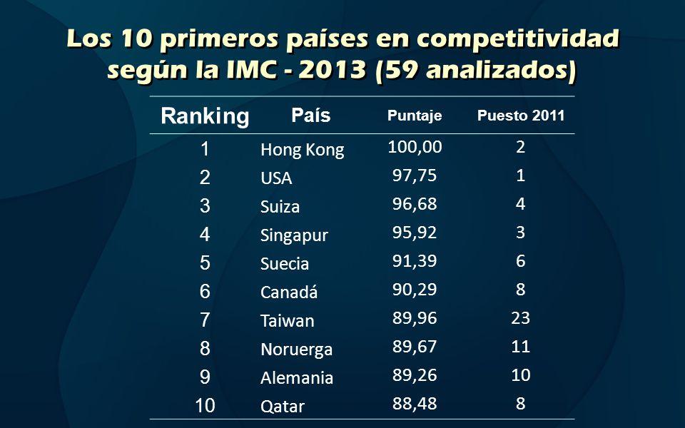 Los 10 primeros países en competitividad según la IMC - 2013 (59 analizados)