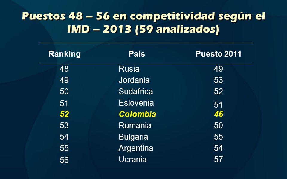 Puestos 48 – 56 en competitividad según el IMD – 2013 (59 analizados)
