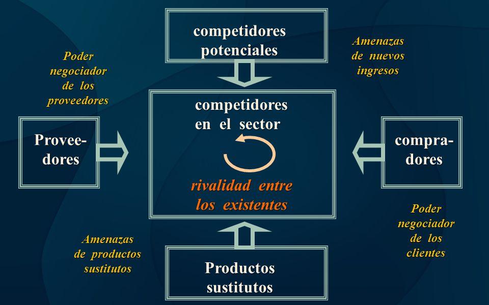 competidores potenciales competidores en el sector Provee- dores