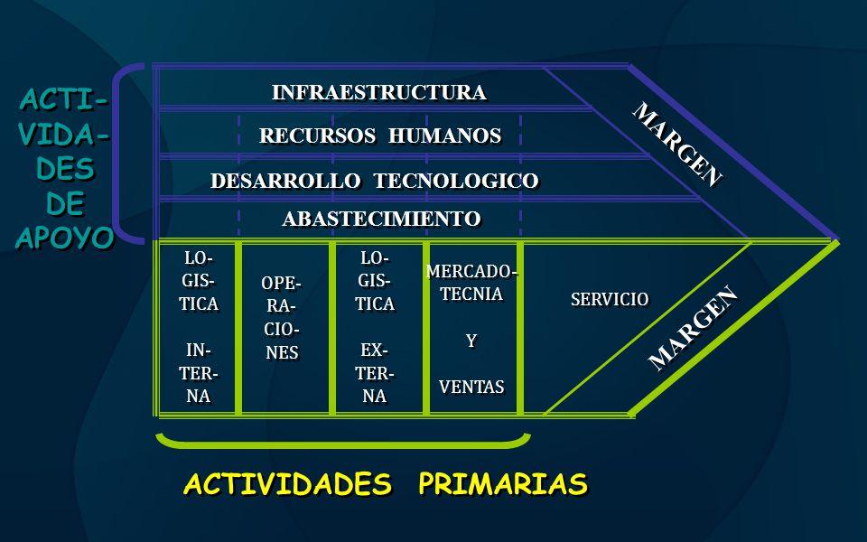 ACTI- VIDA- DES DE APOYO